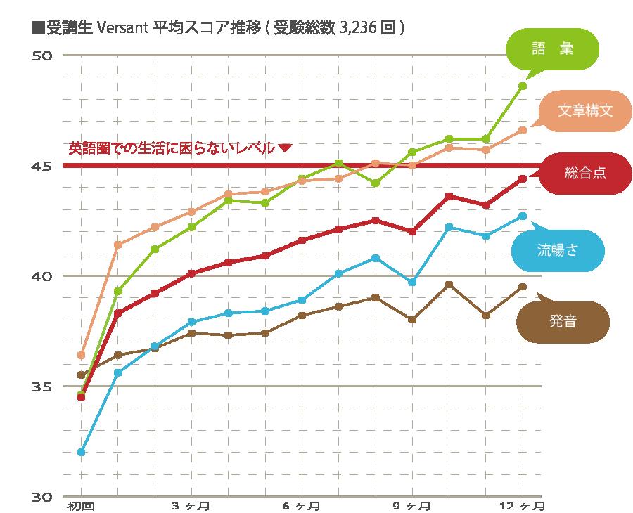 TORAIZ受講者 Versant平均スコアの推移