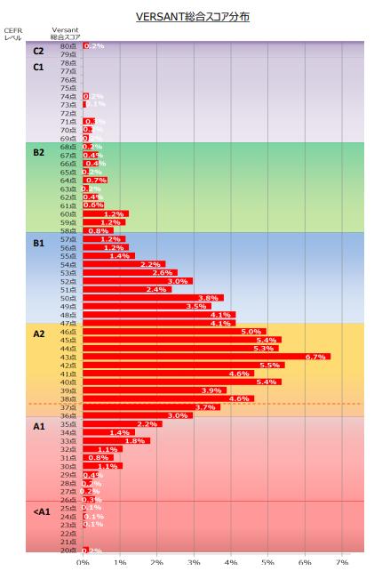 ヴァーサント 日本人の平均スコア