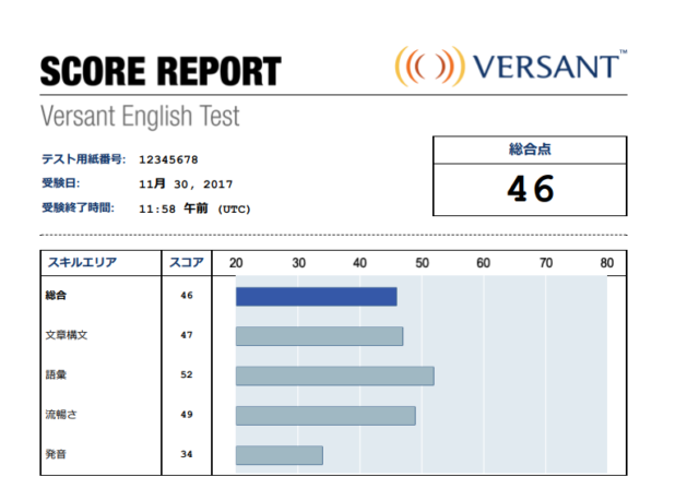 Versant Speaking Test スコアレポート